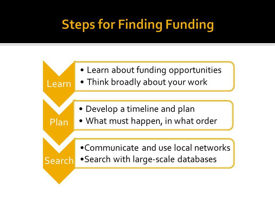 Steps for Finding Funding