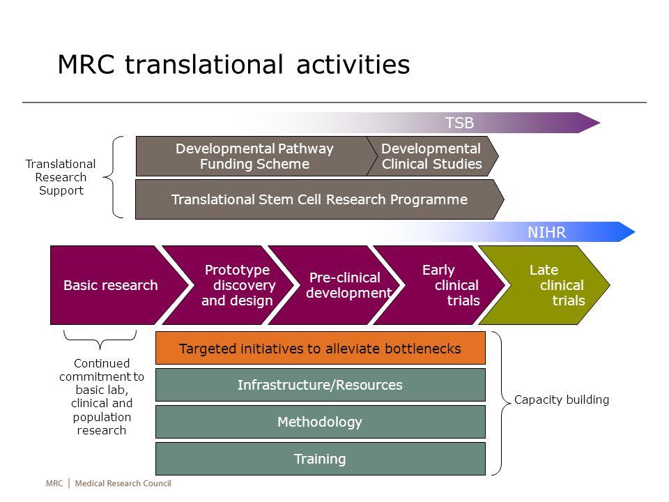 MRC translational activities