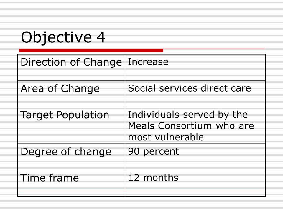 Objective 4 Direction of Change Area of Change Target Population