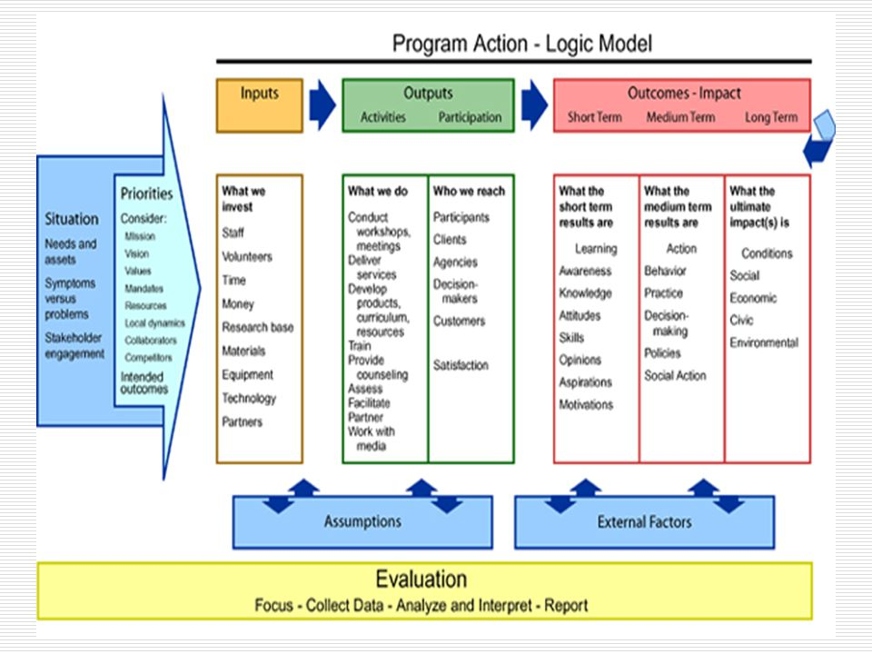 Here, then is one example of a Logic Model.