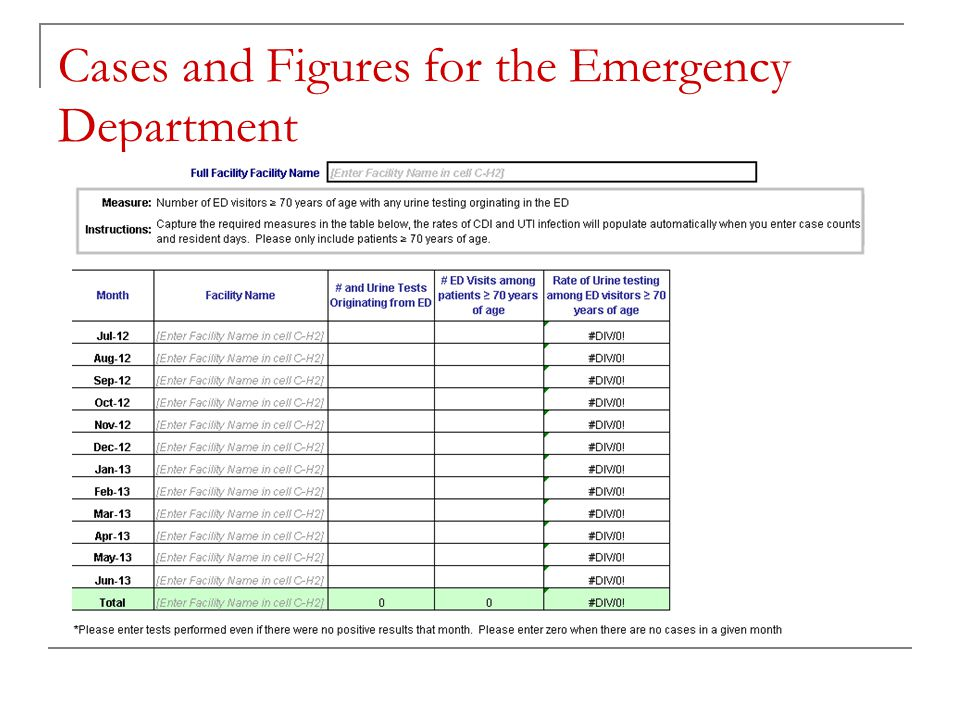 Cases and Figures for the Emergency Department