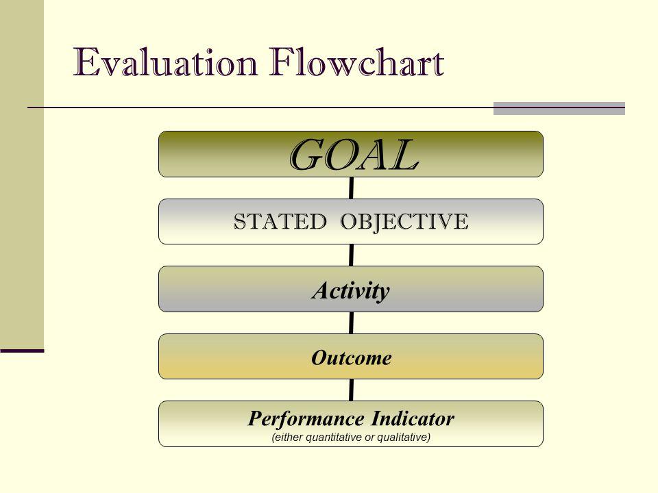 Evaluation Flowchart