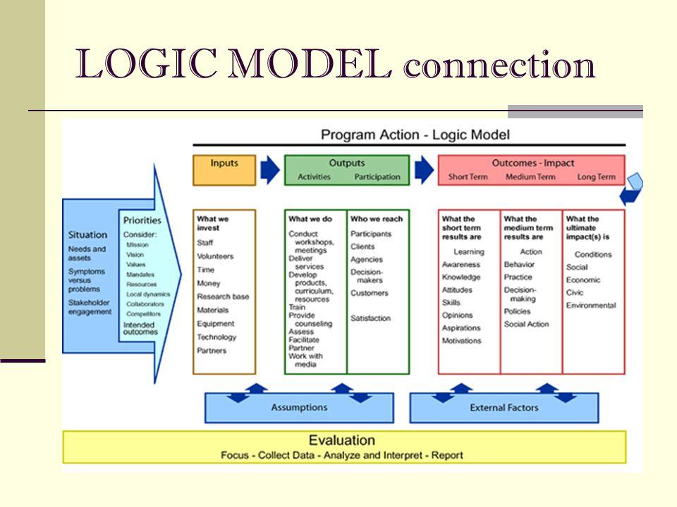 LOGIC MODEL connection