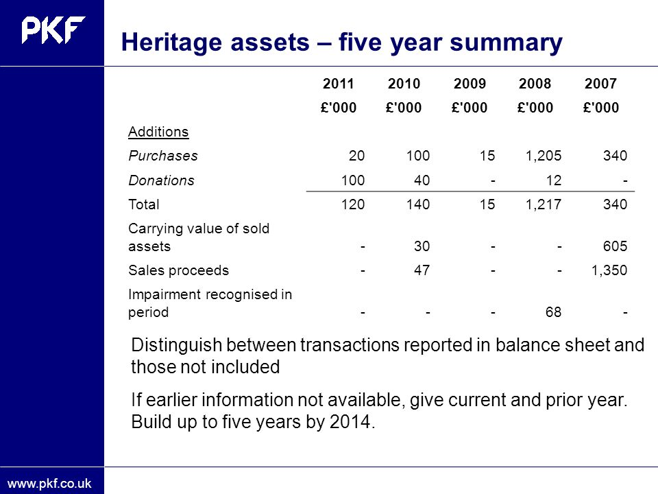 Heritage assets – five year summary