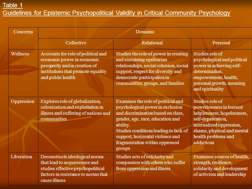 Table 1 Guidelines for Epistemic Psychopolitical Validity in Critical Community Psychology. Concerns.