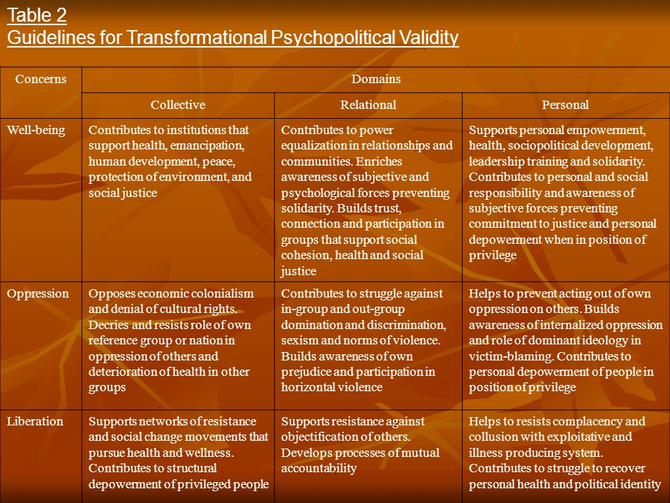 Guidelines for Transformational Psychopolitical Validity