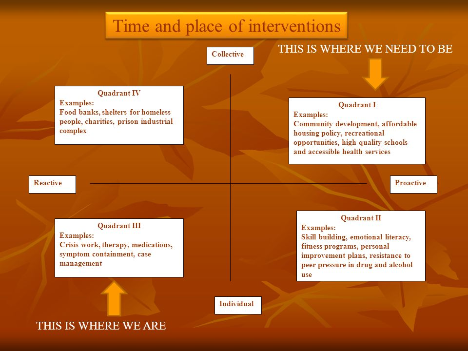 Time and place of interventions