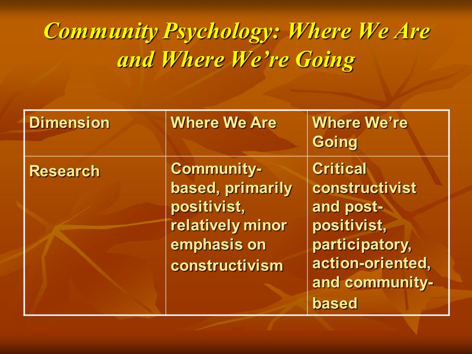 Community Psychology: Where We Are and Where We're Going