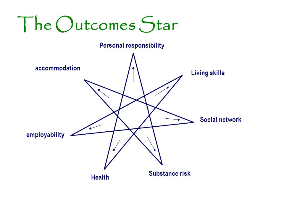 The Outcomes Star Personal responsibility accommodation Living skills