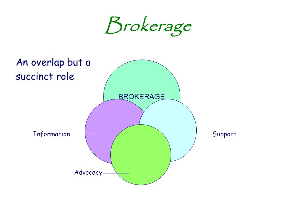 Brokerage An overlap but a succinct role Information Support BROKERAGE