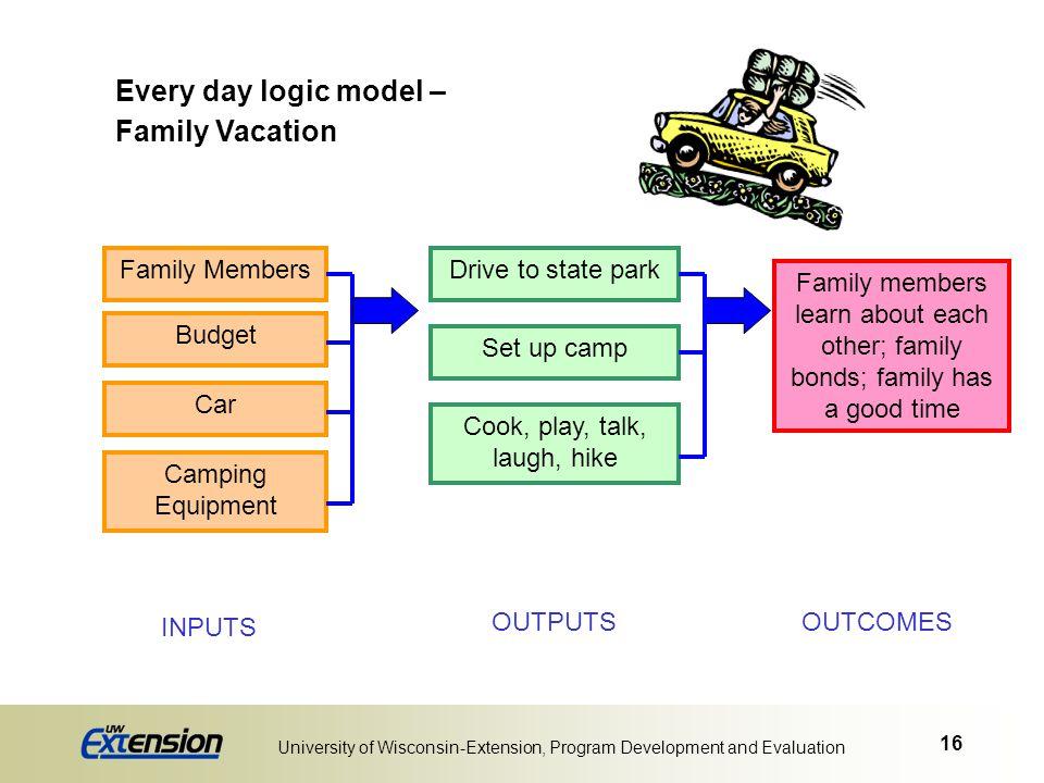 Every day logic model – Family Vacation Family Members