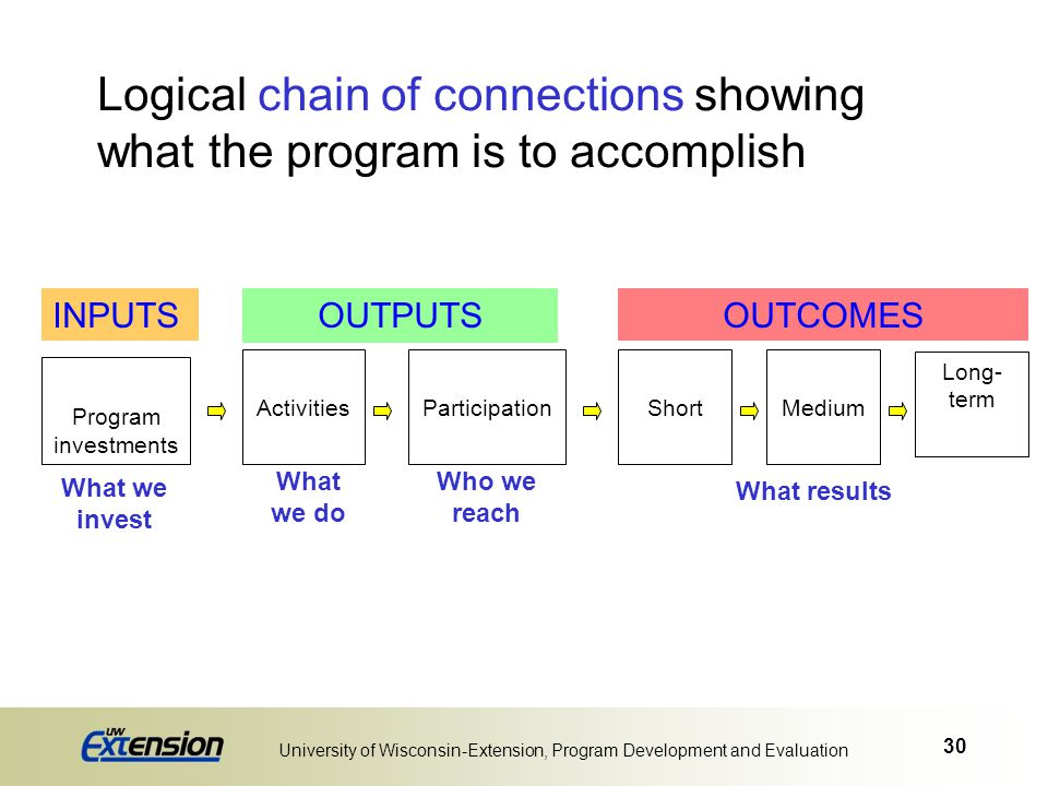 Logical chain of connections showing what the program is to accomplish
