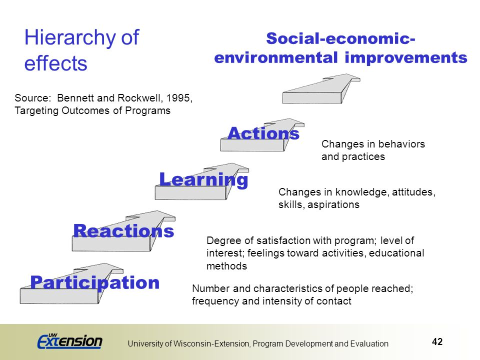 Hierarchy of effects Learning Reactions Participation Actions