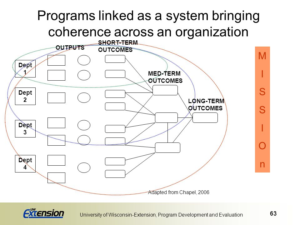 Programs linked as a system bringing coherence across an organization