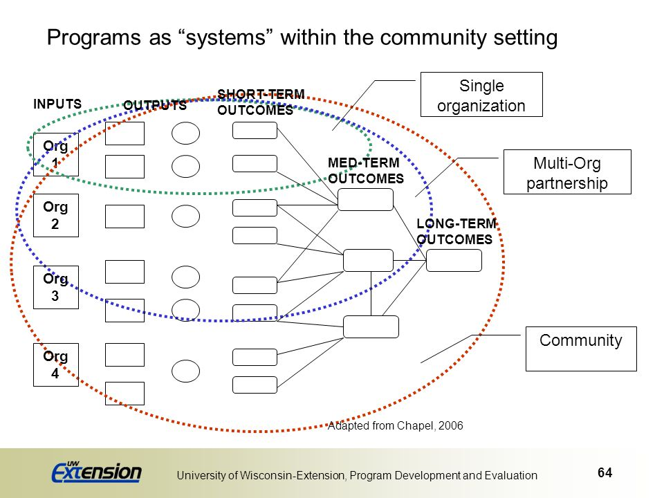 Programs as systems within the community setting
