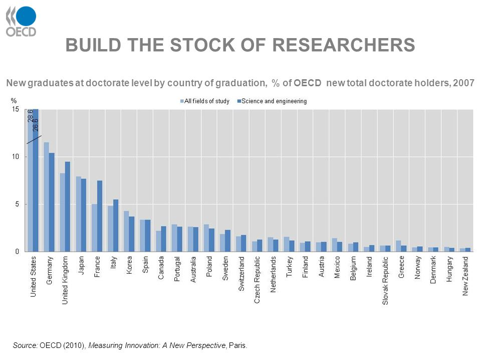BUILD THE STOCK OF RESEARCHERS