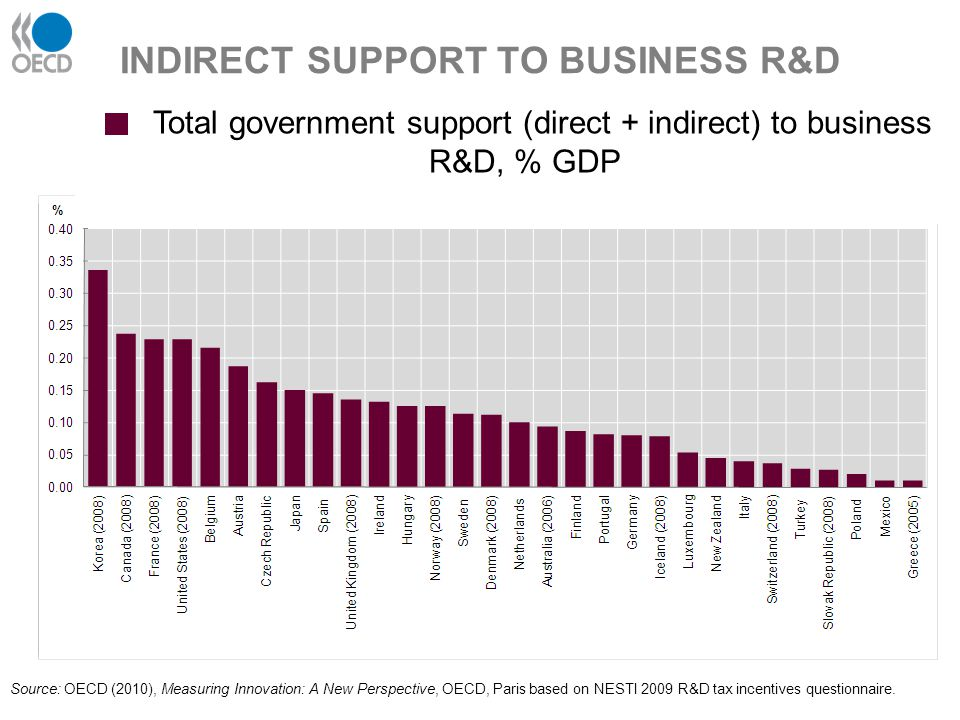 INDIRECT SUPPORT TO BUSINESS R&D