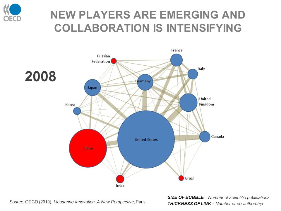 NEW PLAYERS ARE EMERGING AND COLLABORATION IS INTENSIFYING