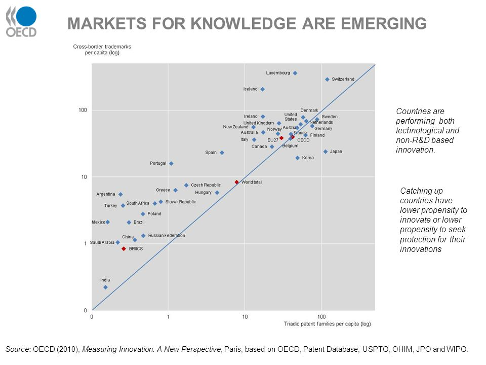 MARKETS FOR KNOWLEDGE ARE EMERGING