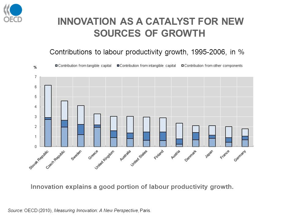 INNOVATION AS A CATALYST FOR NEW SOURCES OF GROWTH