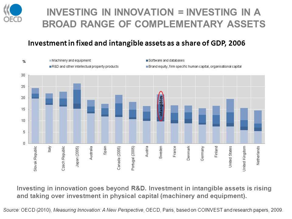 INVESTING IN INNOVATION = INVESTING IN A BROAD RANGE OF COMPLEMENTARY ASSETS