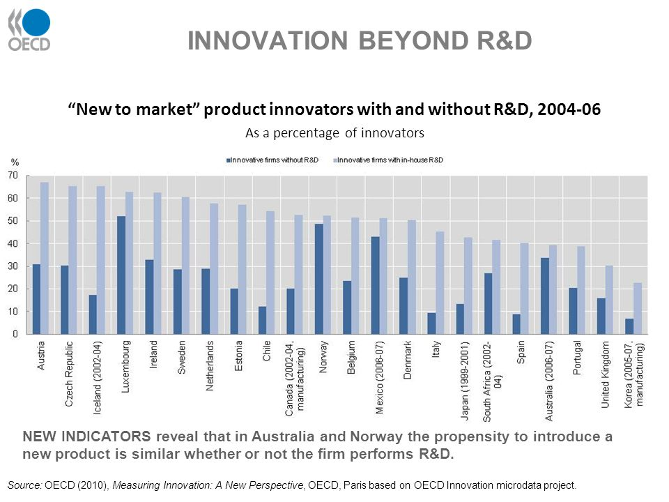 New to market product innovators with and without R&D, 2004-06