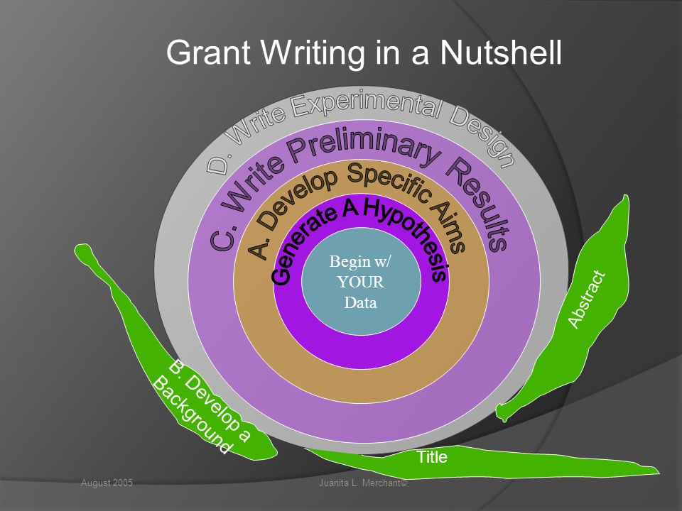 Grant Writing in a Nutshell
