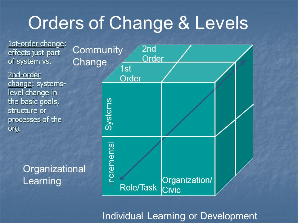 Orders of Change & Levels