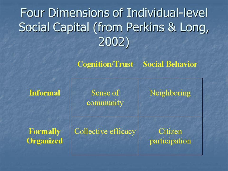 Four Dimensions of Individual-level Social Capital (from Perkins & Long, 2002)