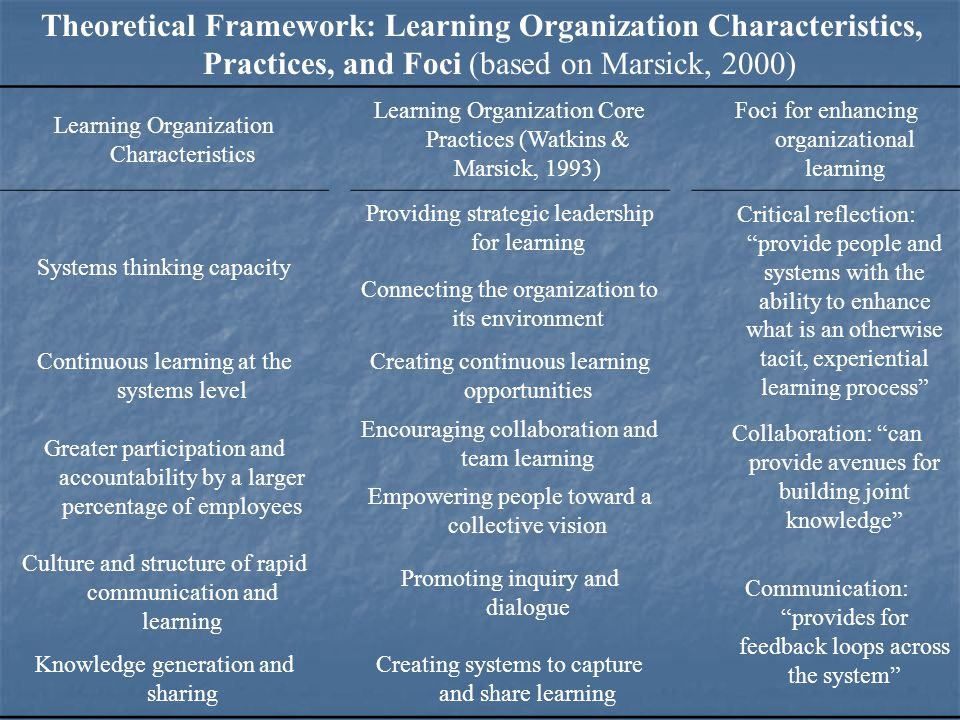 Theoretical Framework: Learning Organization Characteristics, Practices, and Foci (based on Marsick, 2000)