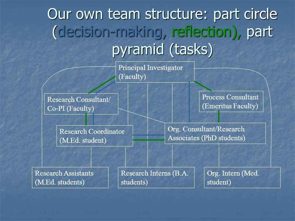 Our own team structure: part circle (decision-making, reflection), part pyramid (tasks)