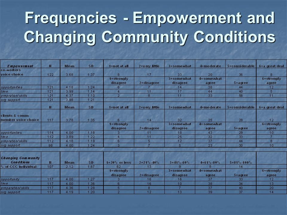 Frequencies - Empowerment and Changing Community Conditions
