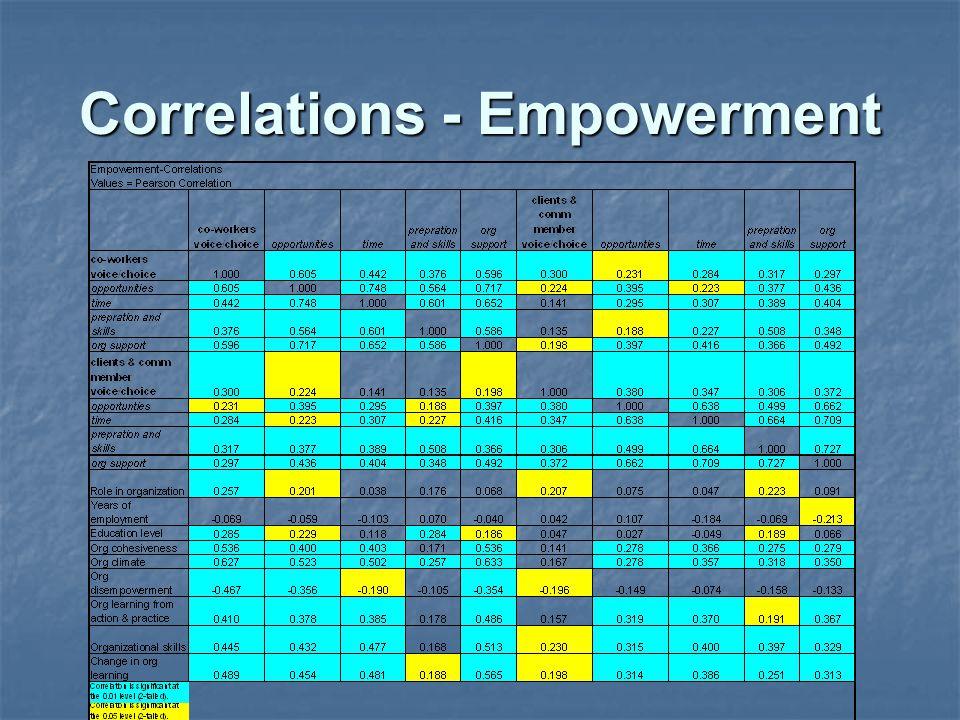 Correlations - Empowerment