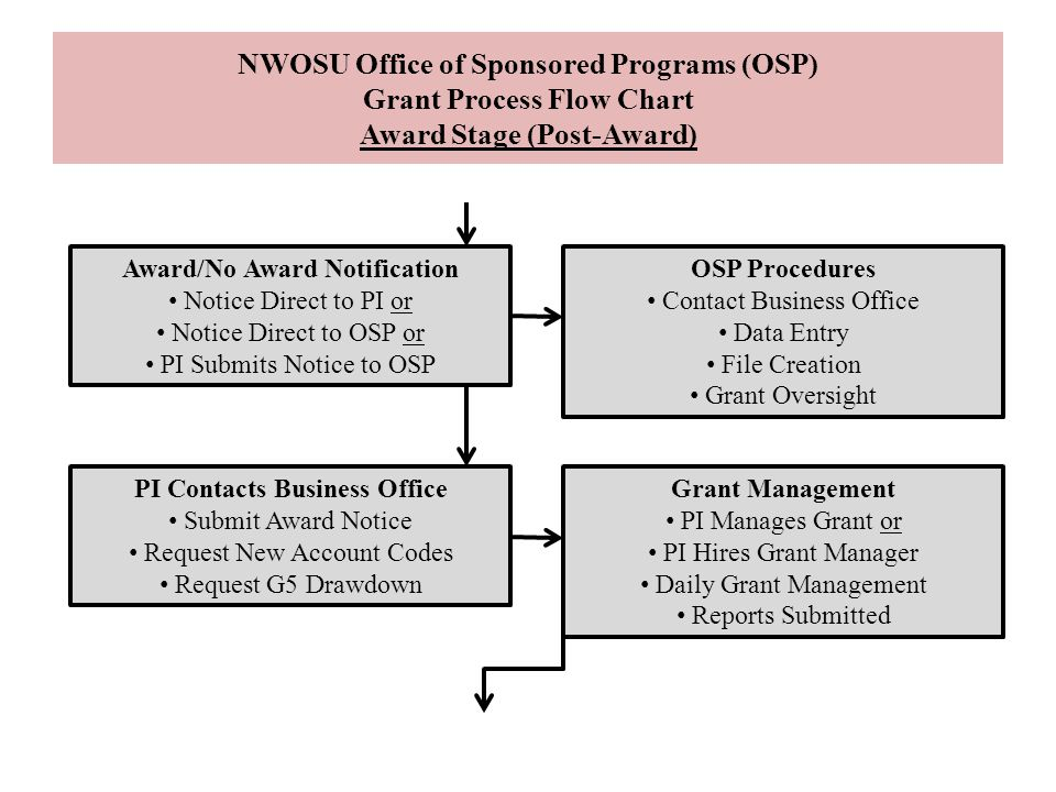 Award/No Award Notification PI Contacts Business Office