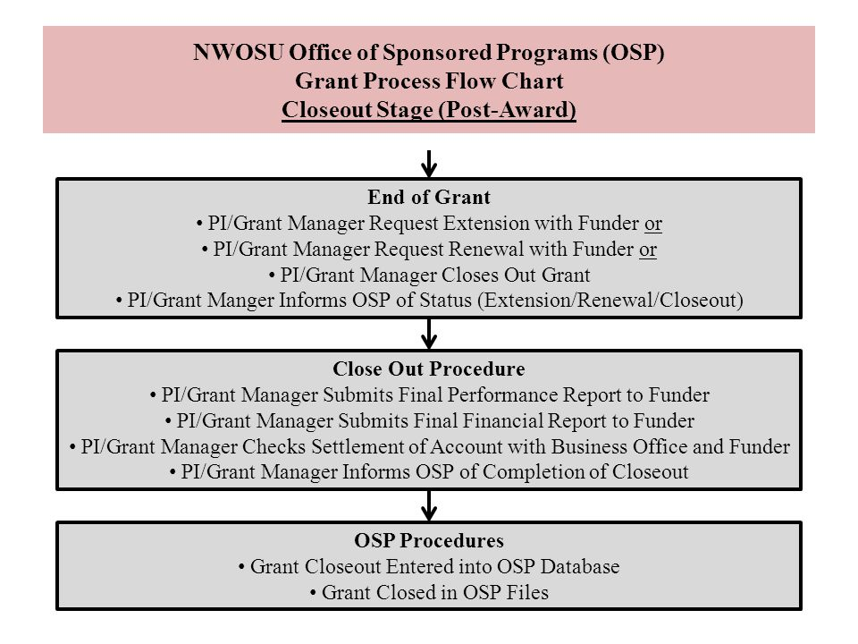NWOSU Office of Sponsored Programs (OSP) Grant Process Flow Chart Closeout Stage (Post-Award)