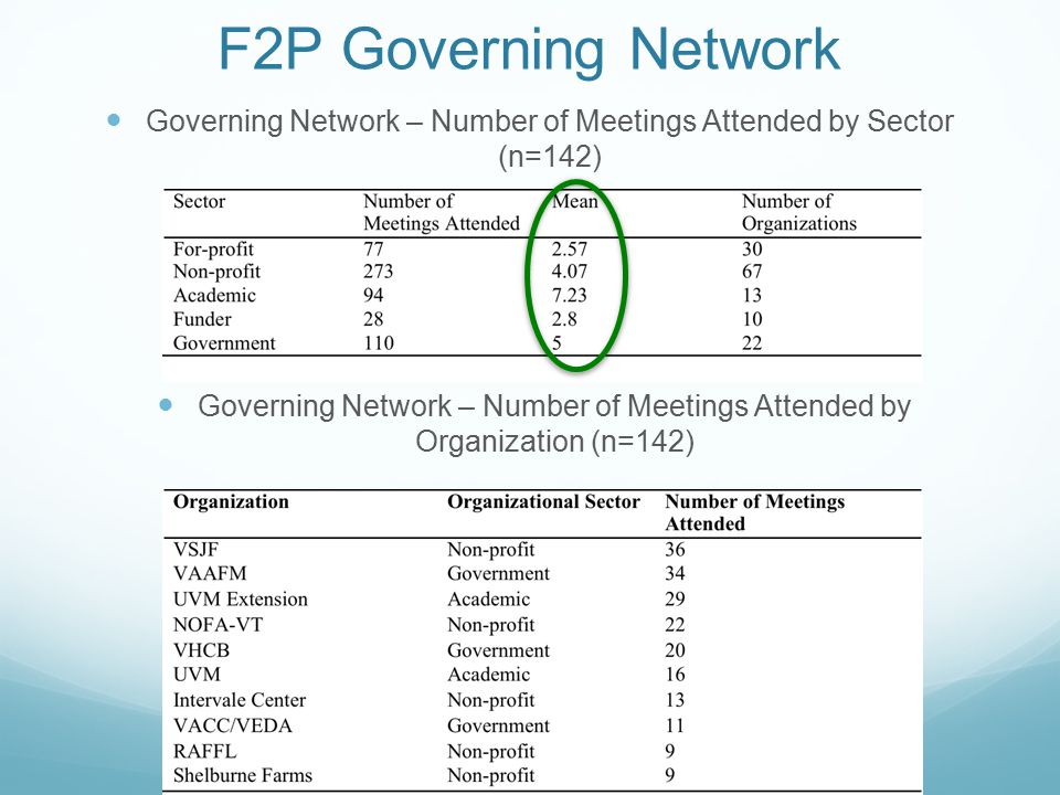 Governing Network – Number of Meetings Attended by Sector (n=142)
