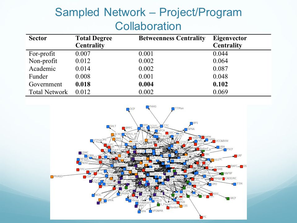 Sampled Network – Project/Program Collaboration