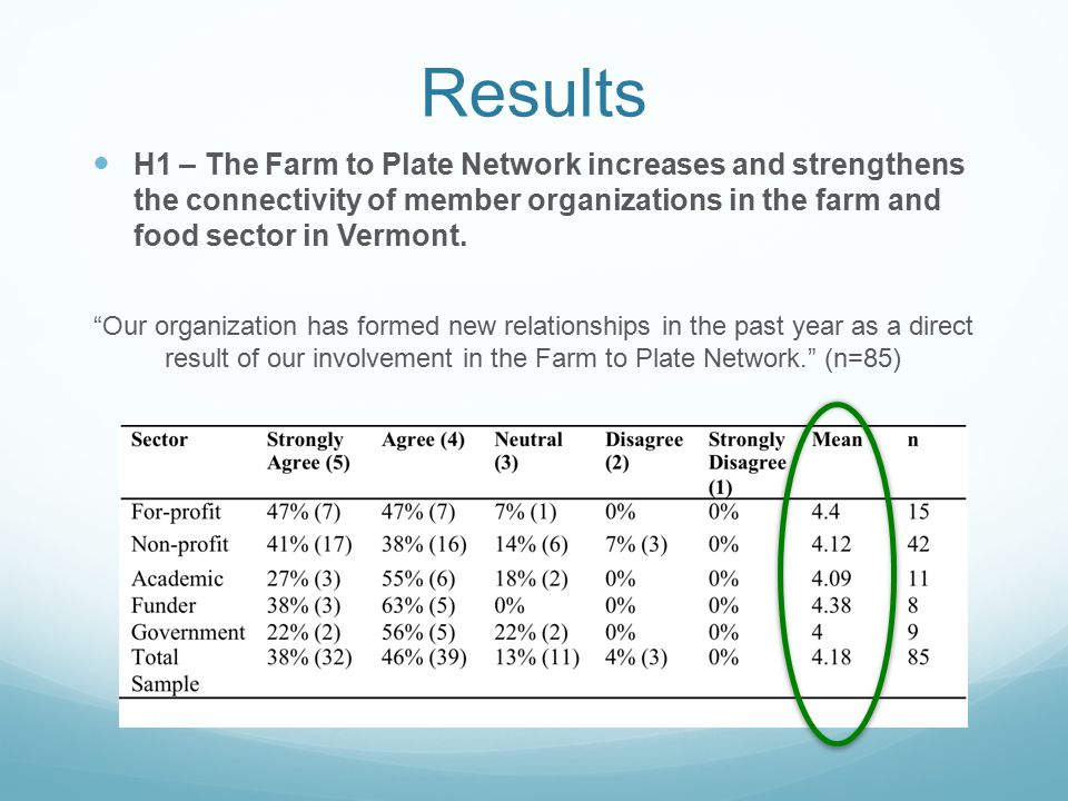 Results H1 – The Farm to Plate Network increases and strengthens the connectivity of member organizations in the farm and food sector in Vermont.