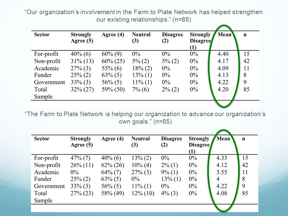Our organization's involvement in the Farm to Plate Network has helped strengthen our existing relationships. (n=85)