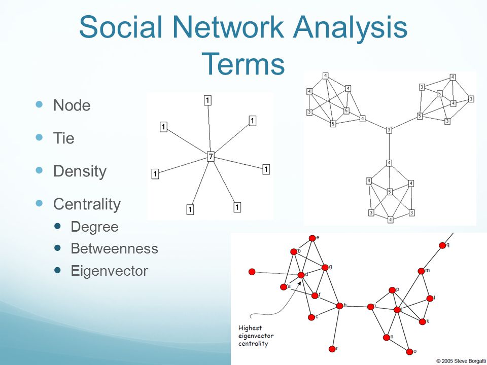 Social Network Analysis Terms