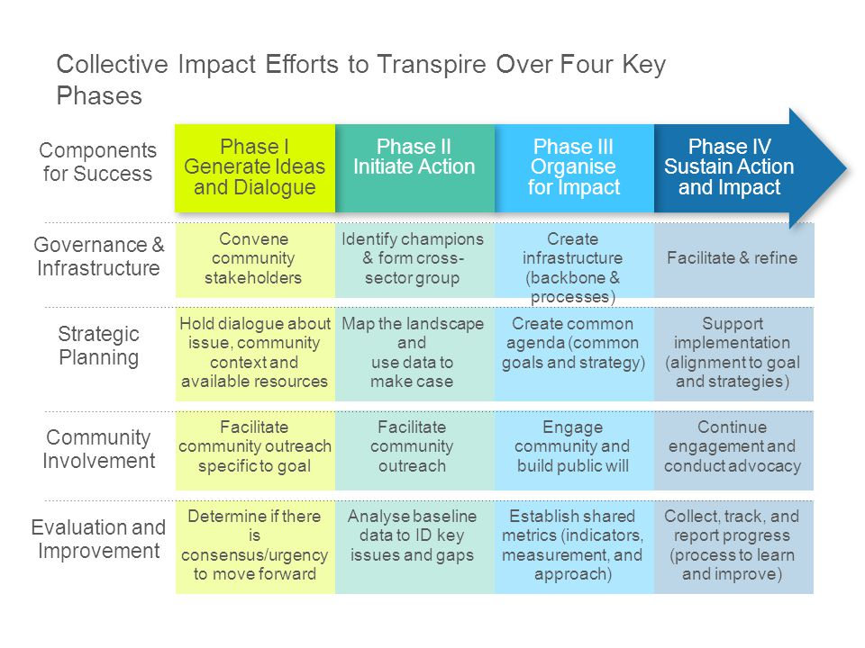 Collective Impact Efforts to Transpire Over Four Key Phases