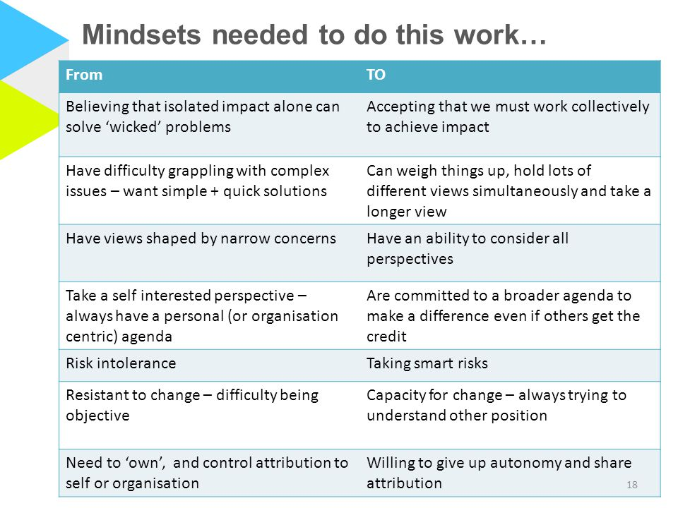 Mindsets needed to do this work…