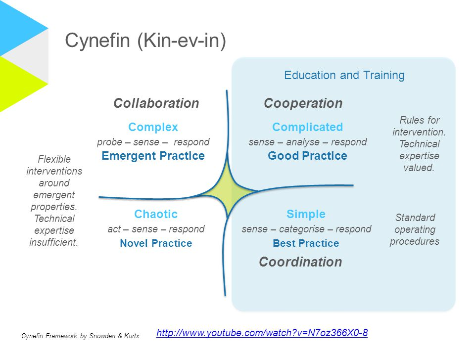 Cynefin (Kin-ev-in) Coordination Collaboration Cooperation