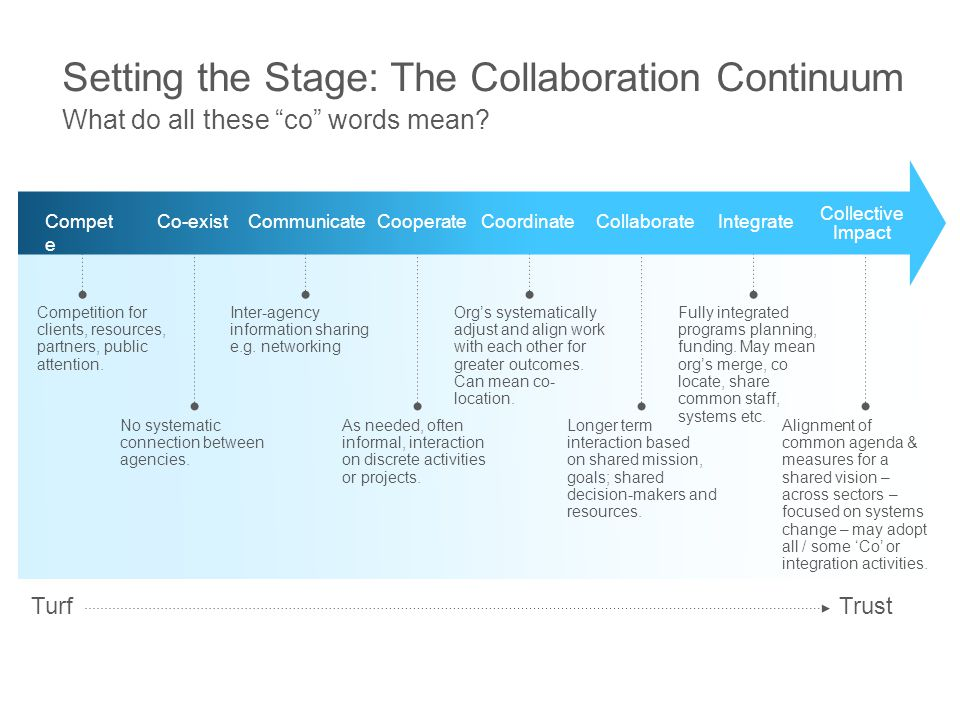 Setting the Stage: The Collaboration Continuum