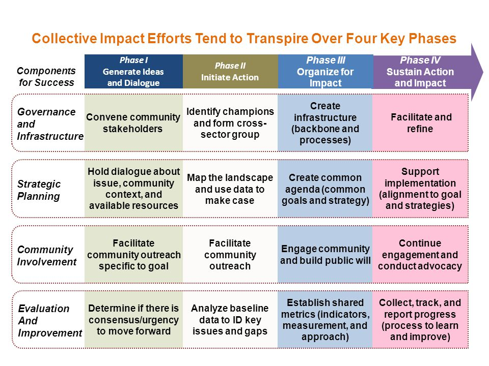 Collective Impact Efforts Tend to Transpire Over Four Key Phases
