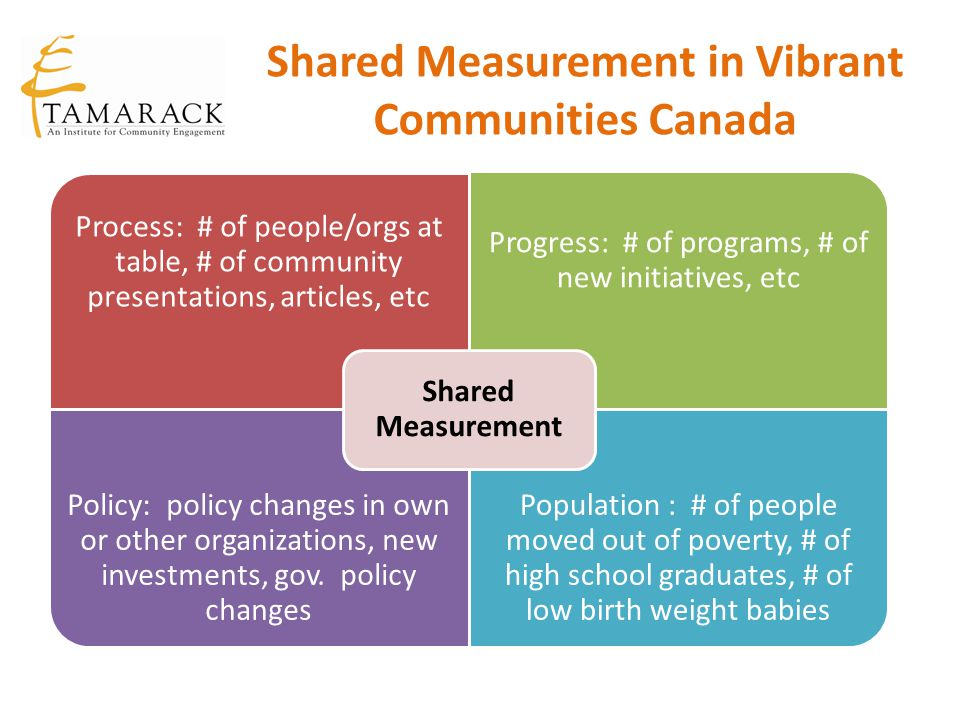 Shared Measurement in Vibrant Communities Canada