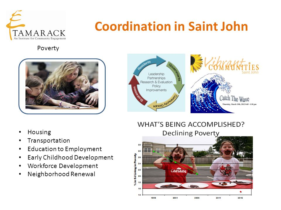 Coordination in Saint John