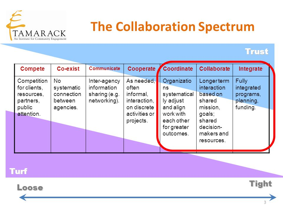 The Collaboration Spectrum