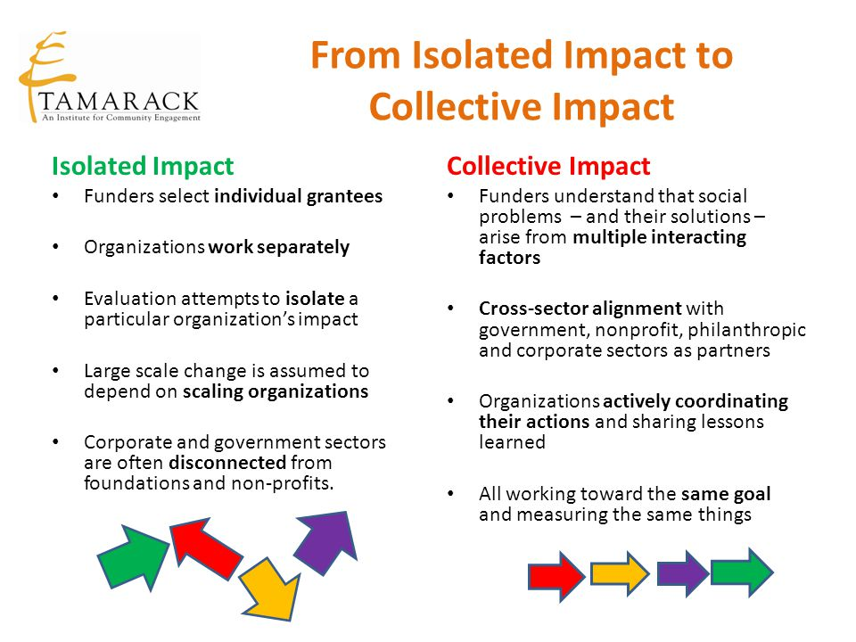 From Isolated Impact to Collective Impact