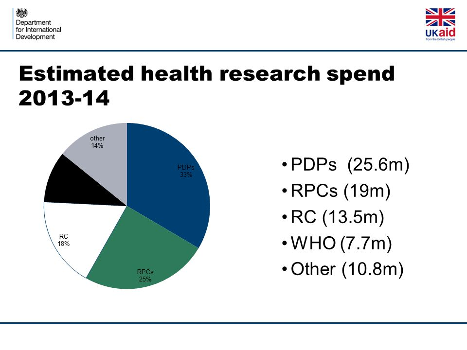Estimated health research spend 2013-14